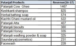 Patanjali Product Revenue