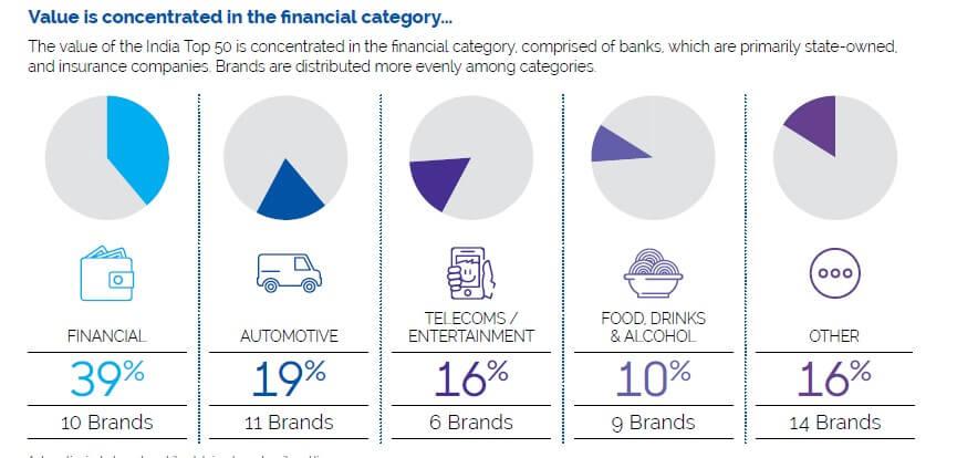 Top Brands In India-Categories