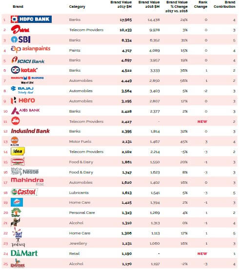 Top brands in India
