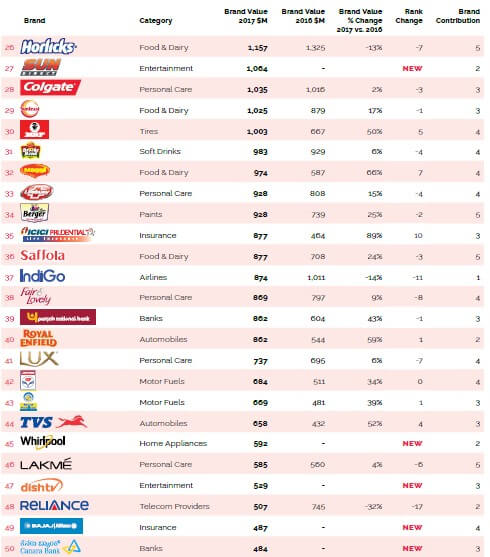 Top brands in India(25-50)