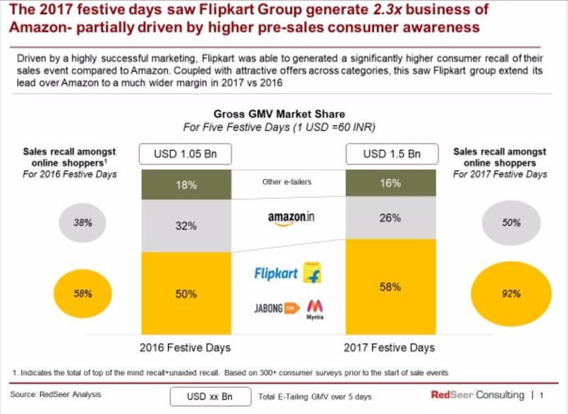 flipkart vs amazon