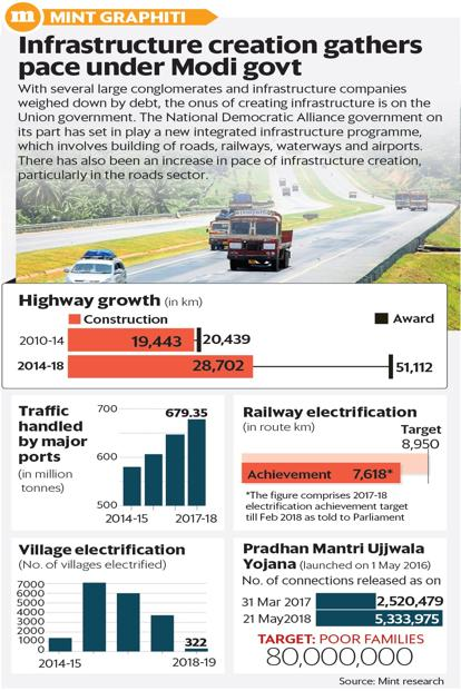 Infrastructure growth under modi govt